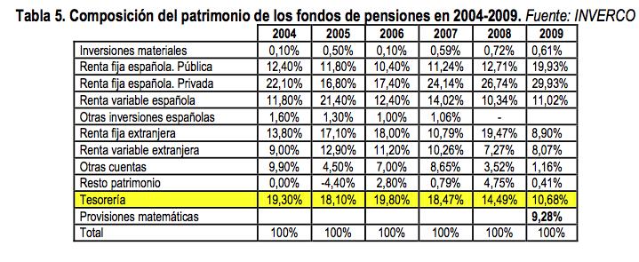 Patrimonio fondos pensiones