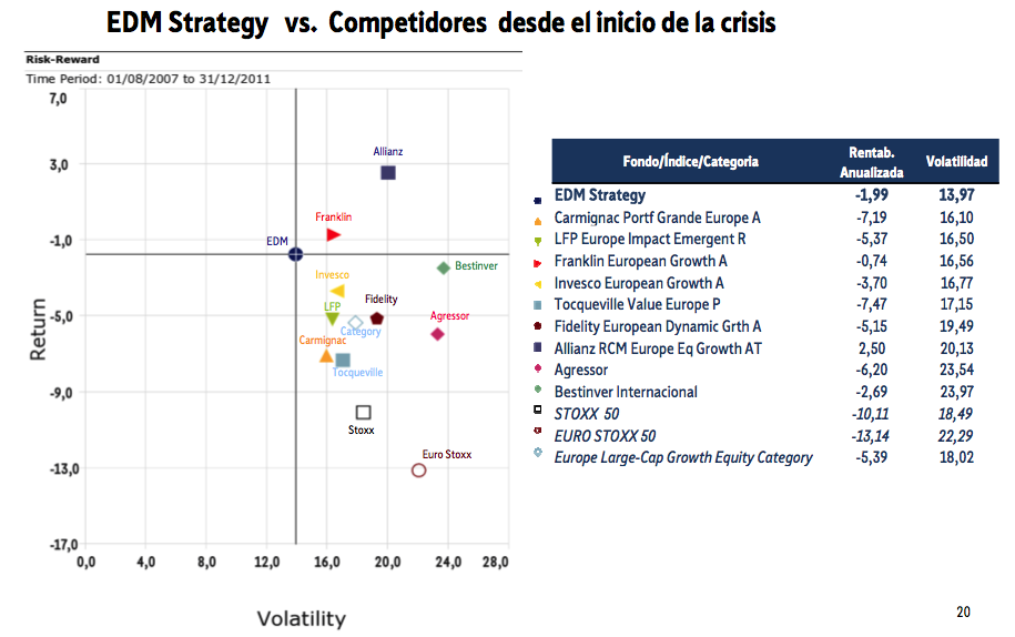 Edm strategy competidores