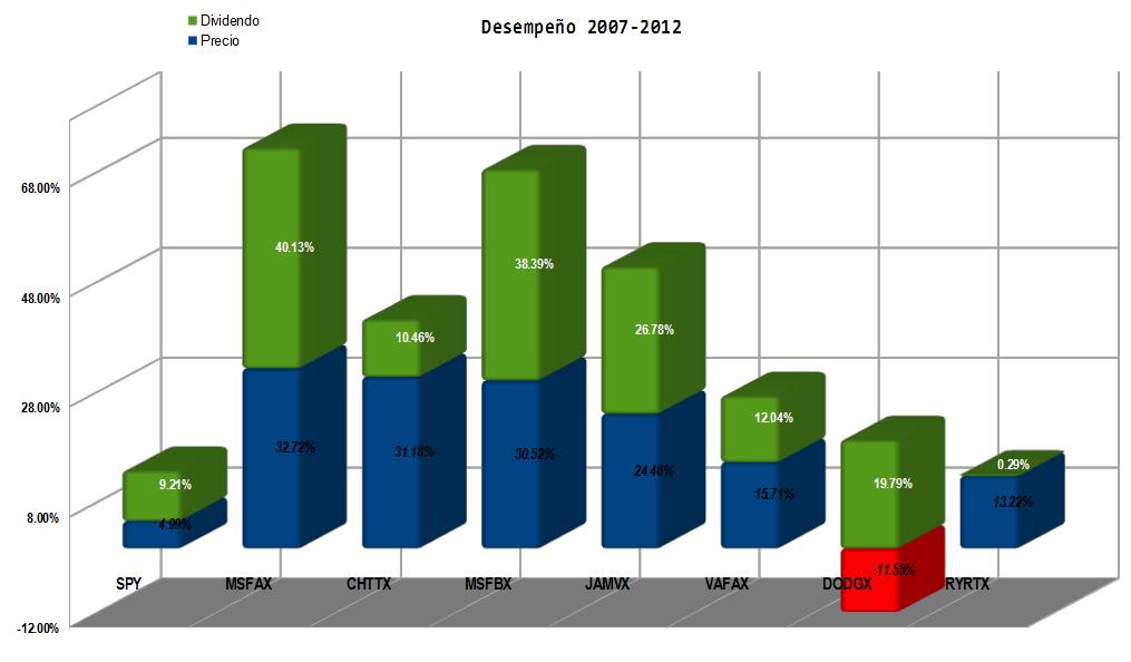 Fondos%20franquicias%20desempe%c3%b1o%202007%20a%202012