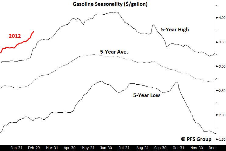 Gasoline seasonality