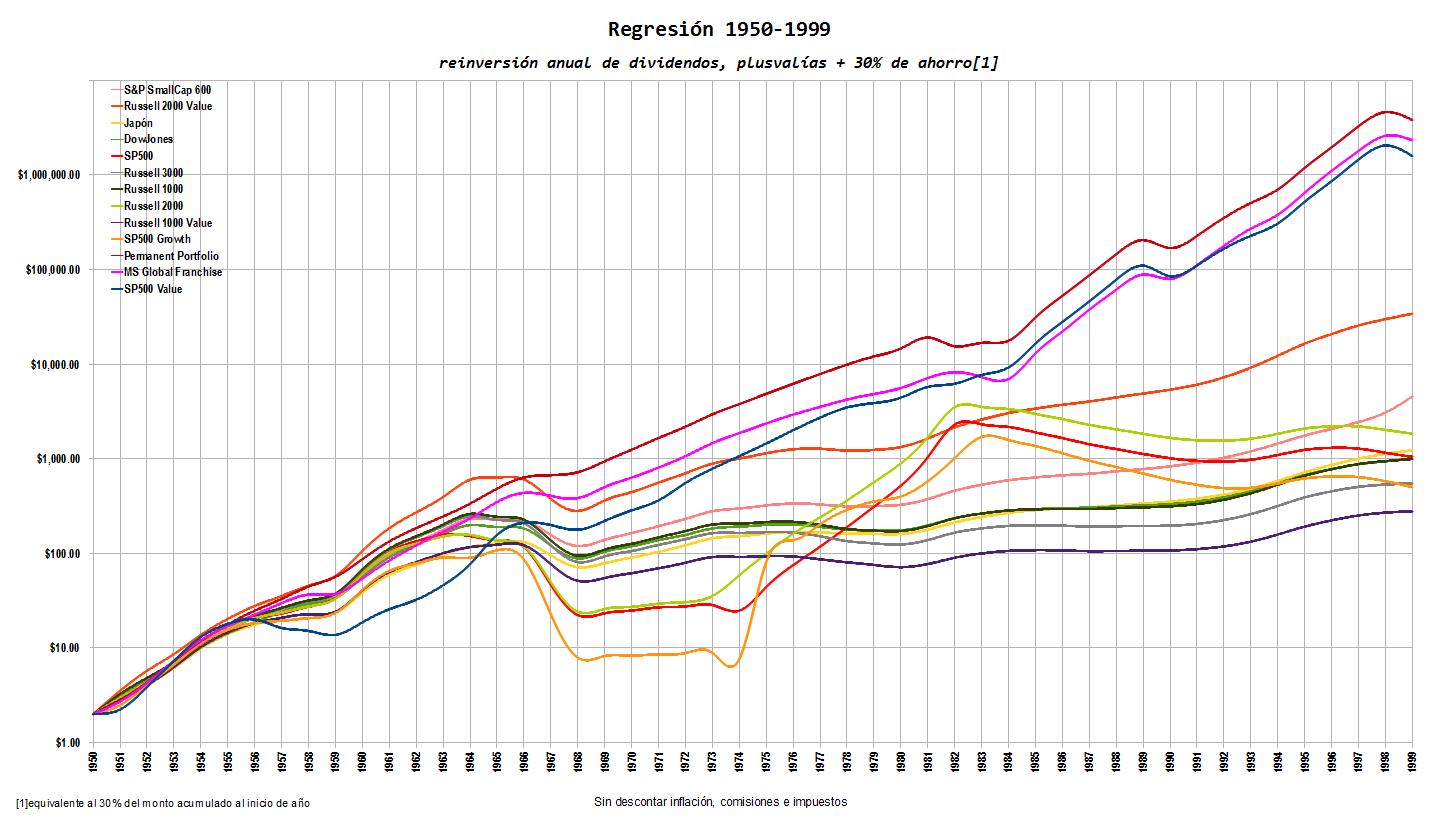 Regresion%201950 1999