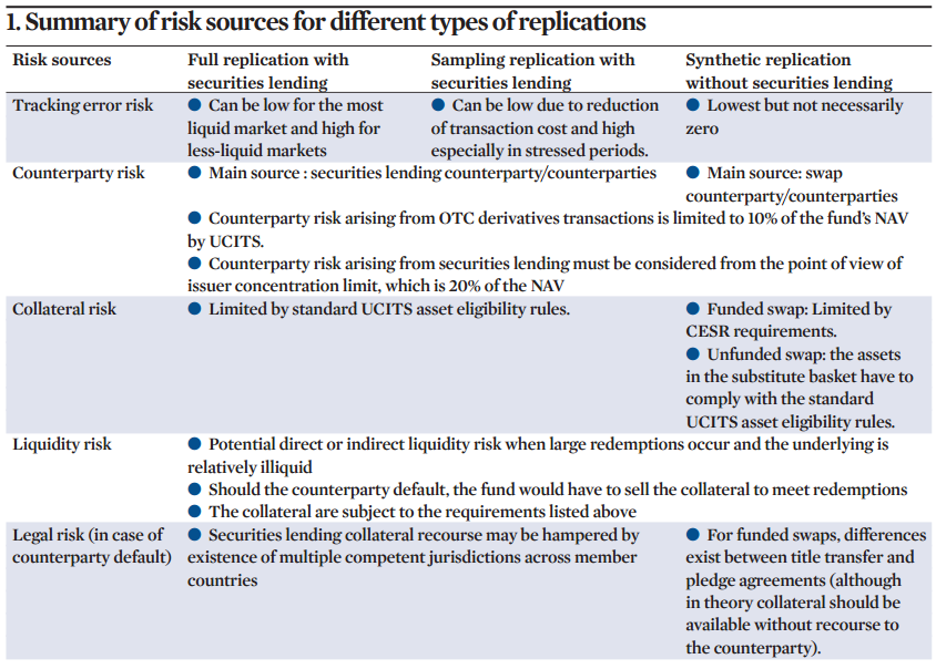 Summary%20of%20risk%20sources%20for%20different%20types%20of%20replications%20for%20etfs