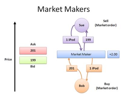 Market maker foro