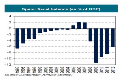 Espa%c3%b1a balance fiscal