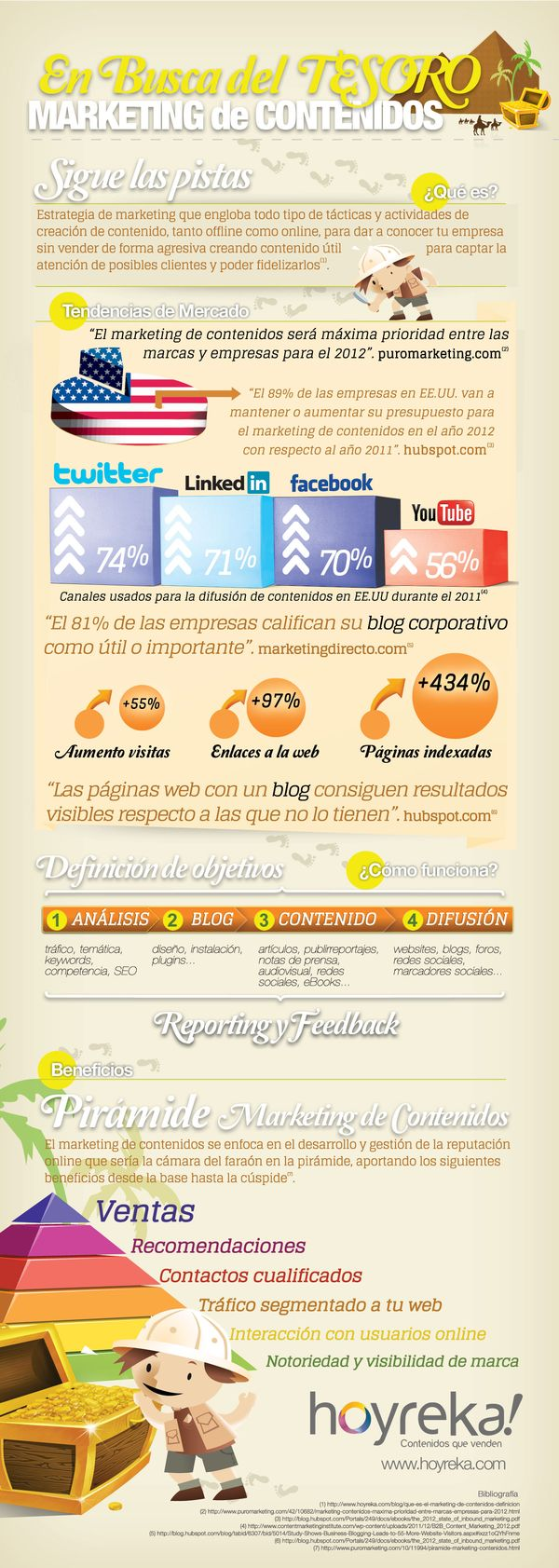 Infografia marketing online