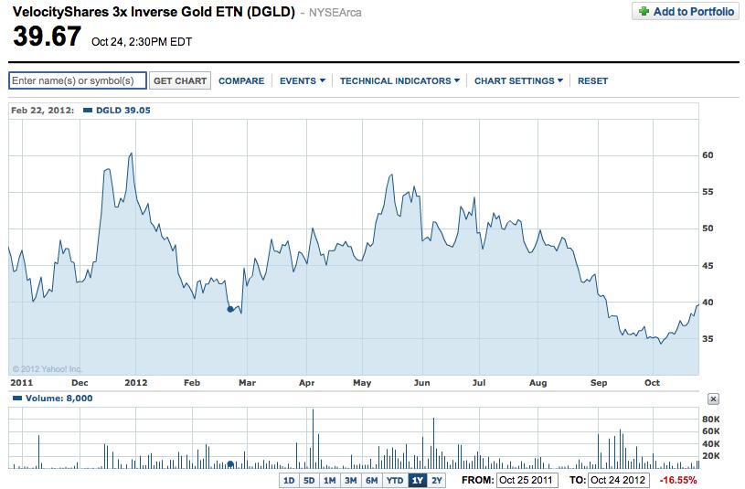 Velocityshares 3x inverse gold etn %28dgld%29