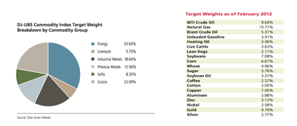 Dj ubs commodity index 2 4 6 blended futures etn foro