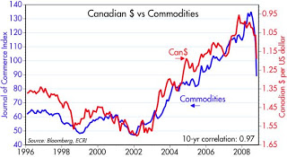 Can commodities
