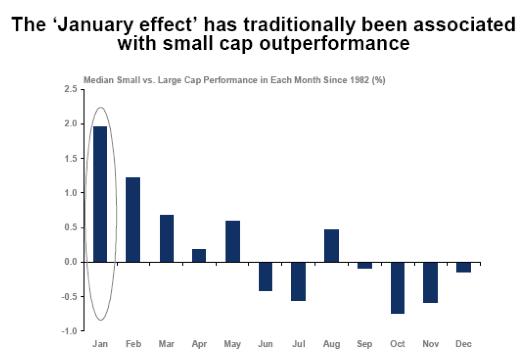 Rendimientos efecto enero