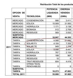 CNE, producción fotovoltaica 2011