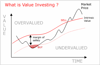 What%20is%20value%20investing