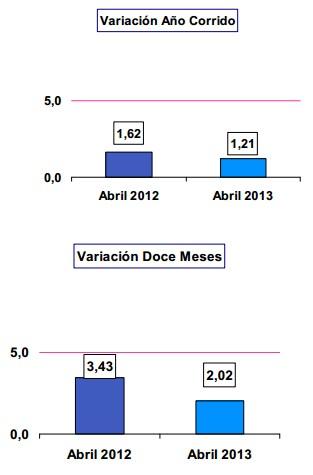 Tasa inflacion a%c3%b1o corrido