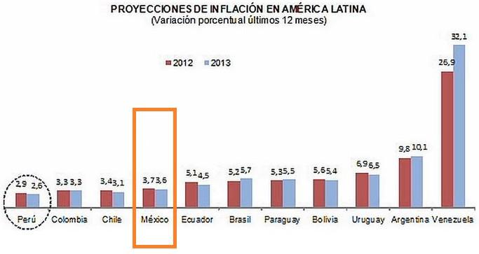 La inflaci%c3%b3n de m%c3%a9xico en 2012 y 2013