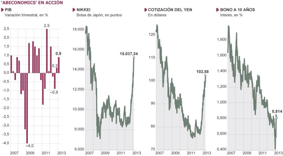 Indicadores econ%c3%b3micos de jap%c3%b3n
