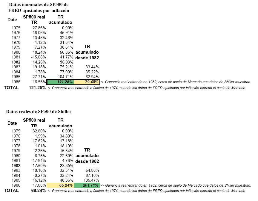 Datos%20fred%20vs%20datos%20shiller