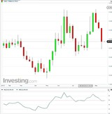 USD/MXN semanal