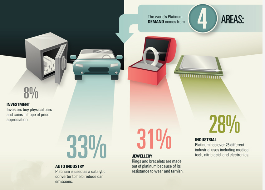 Las 4 principales áreas de demanda de platino
