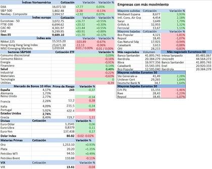 Mercados financieros foro