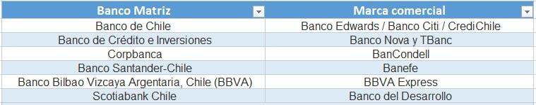 Bancos y sus marcas comerciales chile