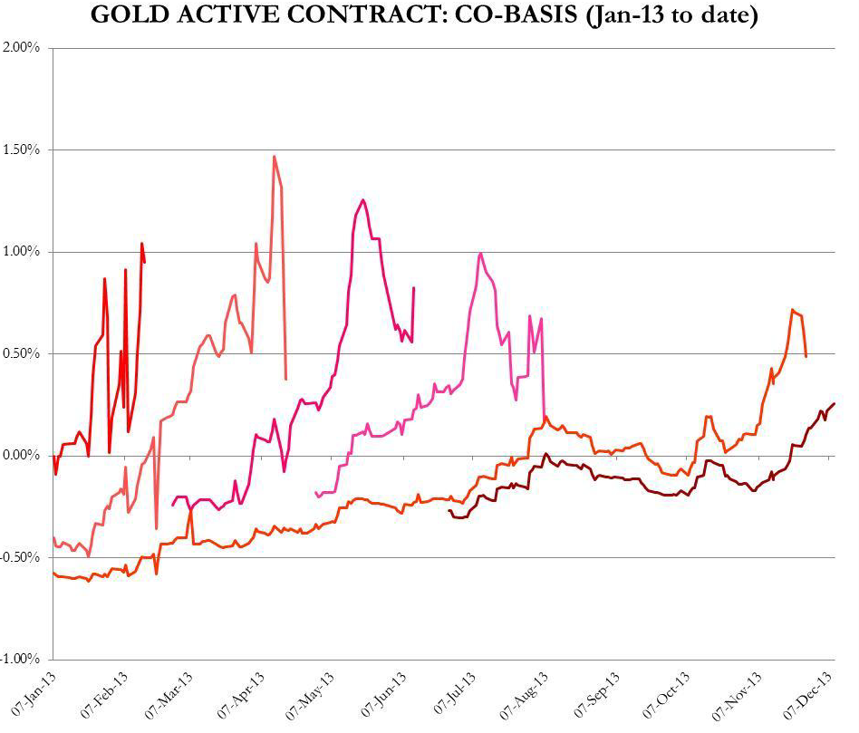 Oro%20contratos%20activos%20en%20backwardation