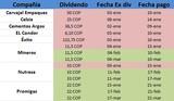 Calendario Dividendos 2014 Colombia (Hasta abril)