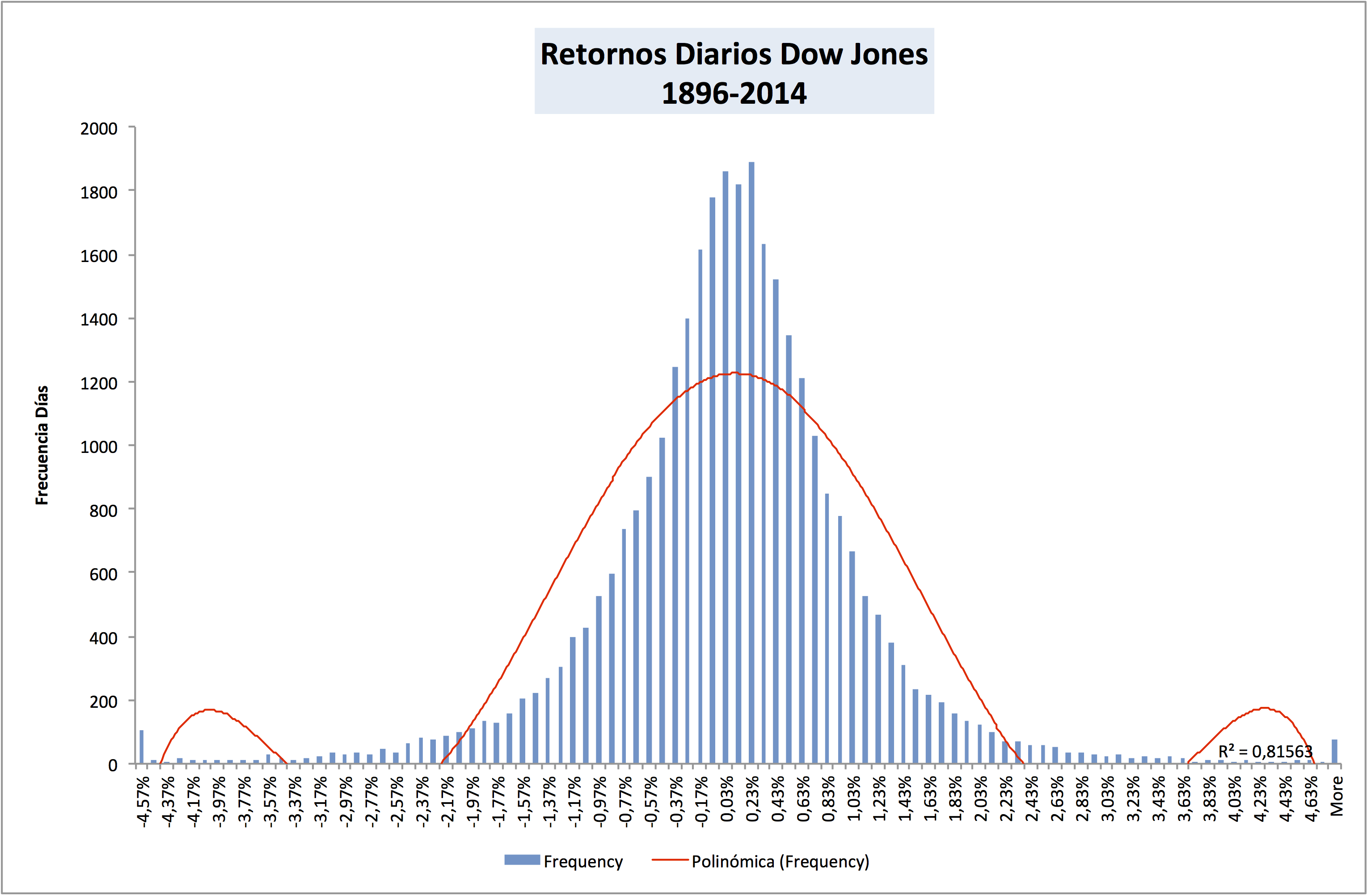 Dow%20jones%20distribuci%c3%b3n%20hist%c3%b3rica%20retornos%20diarios