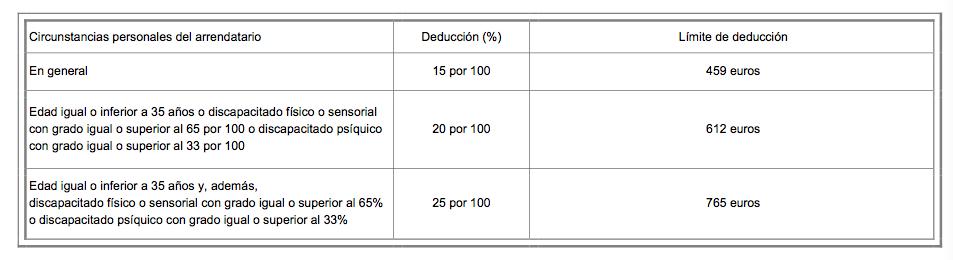 Deduccion alquiler declaracion renta