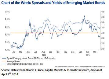 Allianz mercados