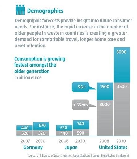 Demograf%c3%ada tendencias robeco