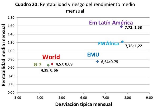 Rentabilidad riesgo paises