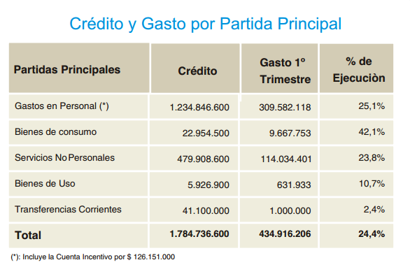 Presupuesto arba 2014