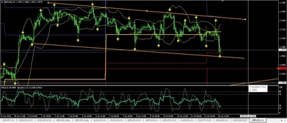 Gbpusd h1 foro