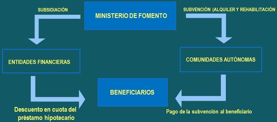 Plan vivienda 2013 2016