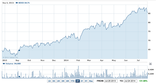 iShares PHLX SOX Semiconductor Sector (SOXX)