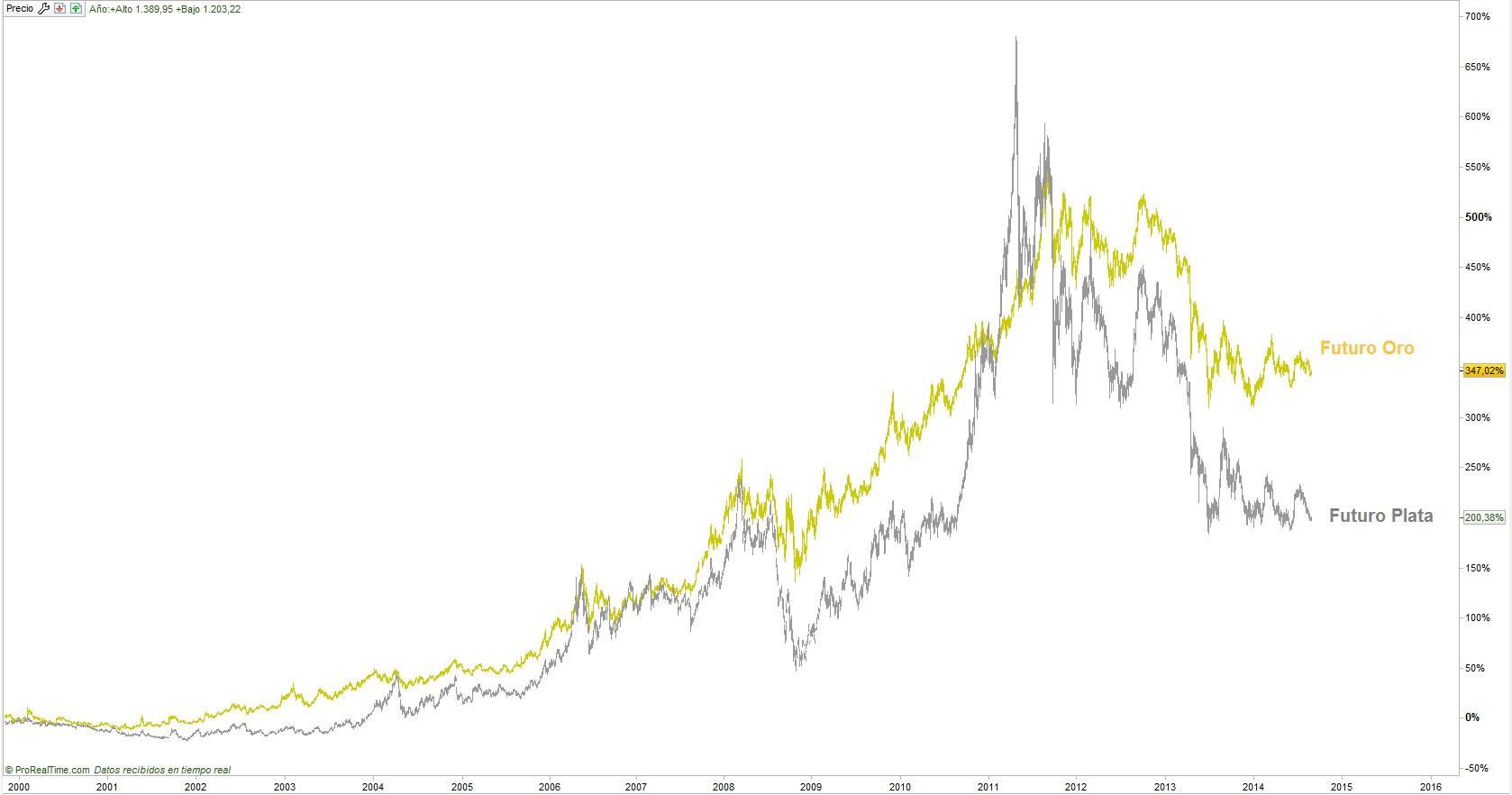Oro vs plata futuros