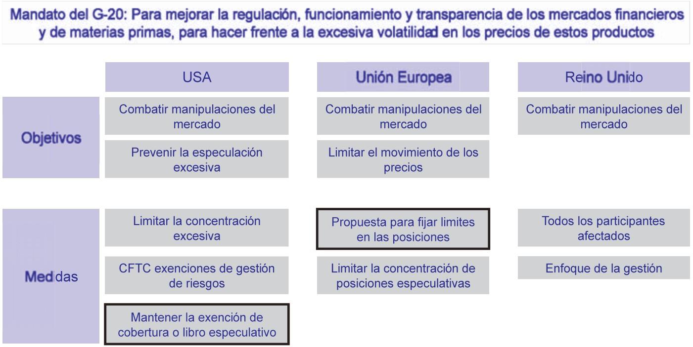 Futuros petroleo operadores