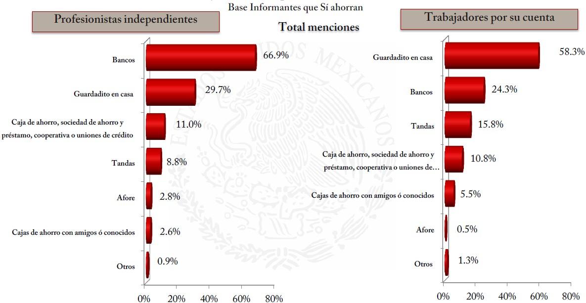 Formas ahorro trabajadores mexicanos