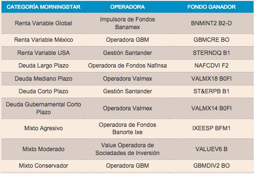 Mejores fondos mexico