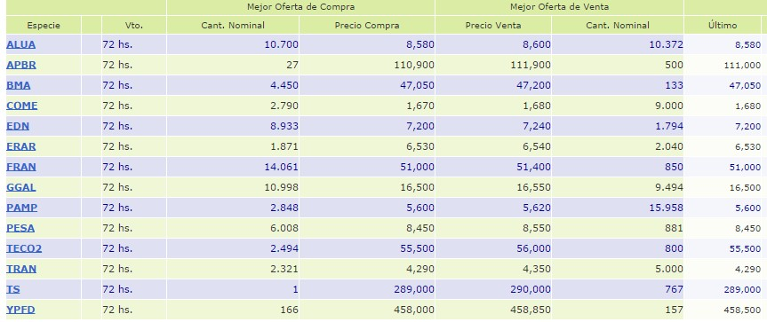 Merval papeles lideres