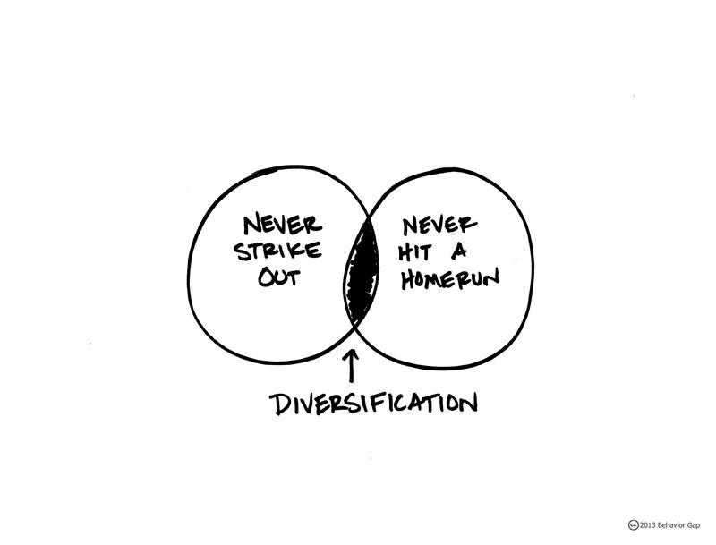 Diversificacion   strikeouthomerundiversification