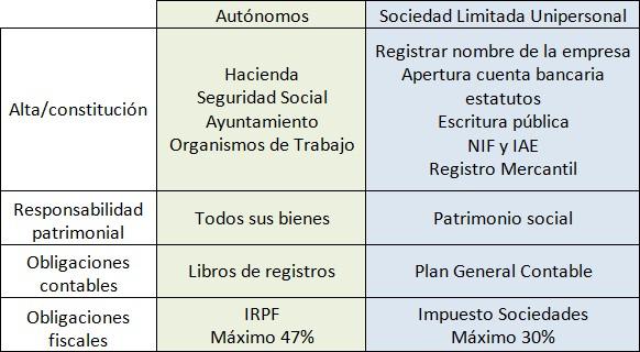 Autonomos o slu