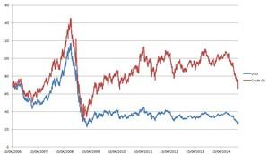 Petróleo vs USO