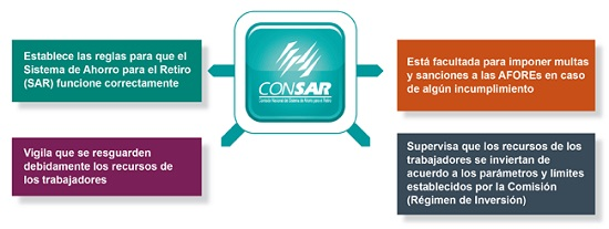 Consar1