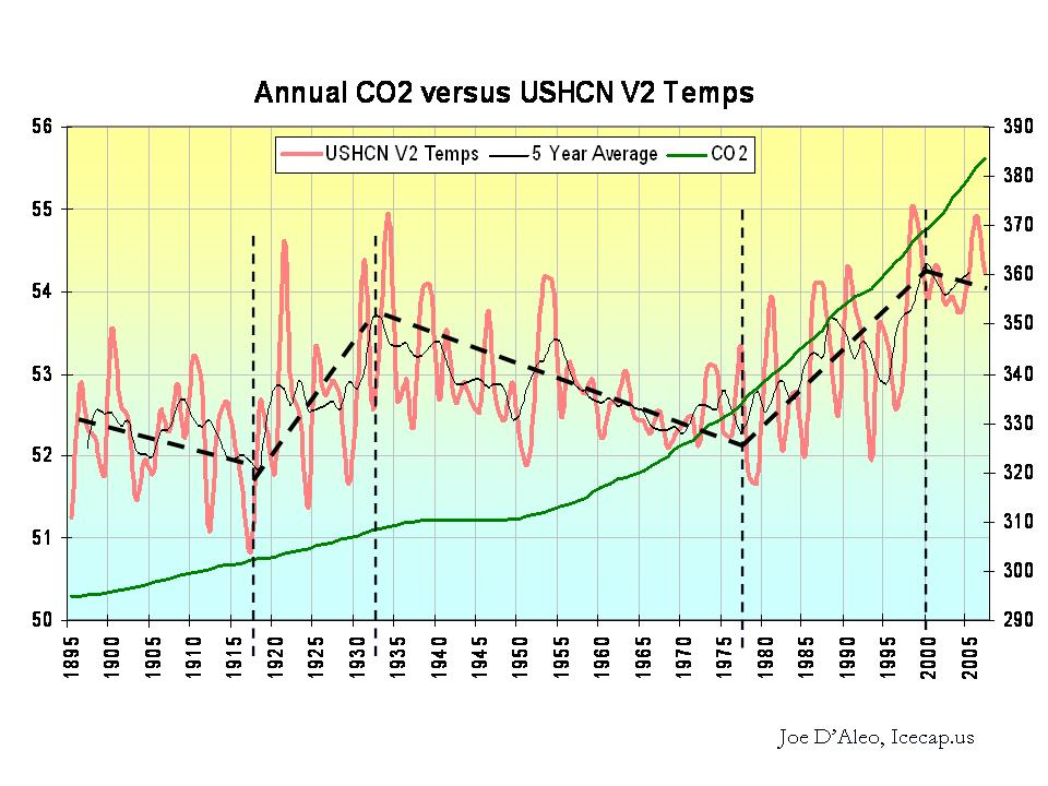 Co2 temp correlation