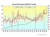 Correlación temperatura-CO2