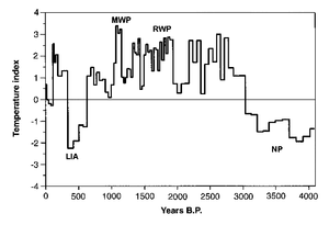 Evolución de los valores del índice de temperatura durante el Holoceno tardío en el noroeste de España