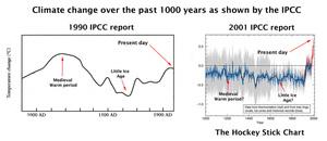 IPCC cambio de parecer respecto al pasado