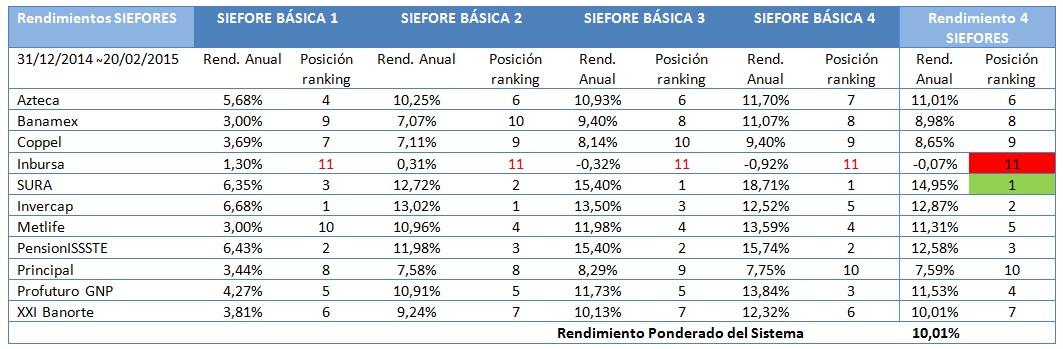 Rendimiento siefores acumulado del a%c3%b1o 2015