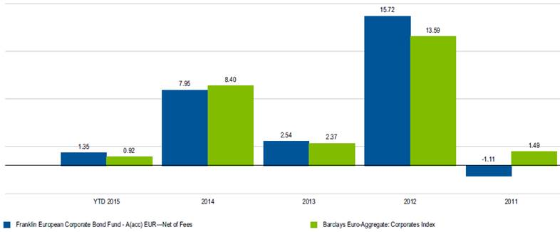 Rentabilidad franklin european corporate bond fund