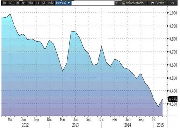 Rentabilidad bono diez anos japon